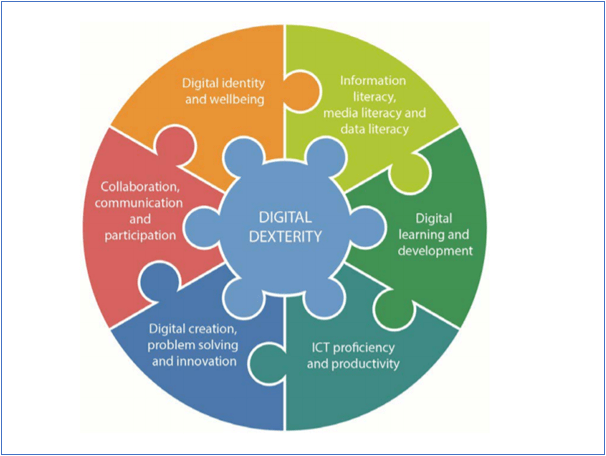 Graphic of the Digital Dexterity Framework, including all six elements  Description automatically generated